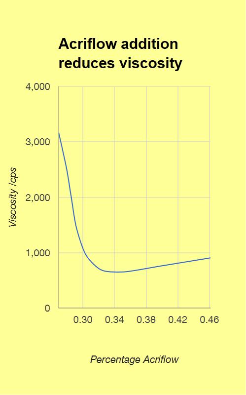 Acriflow Dispersing Agent Viscosity Chart
